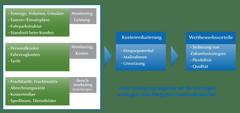 potentialanalyse_de