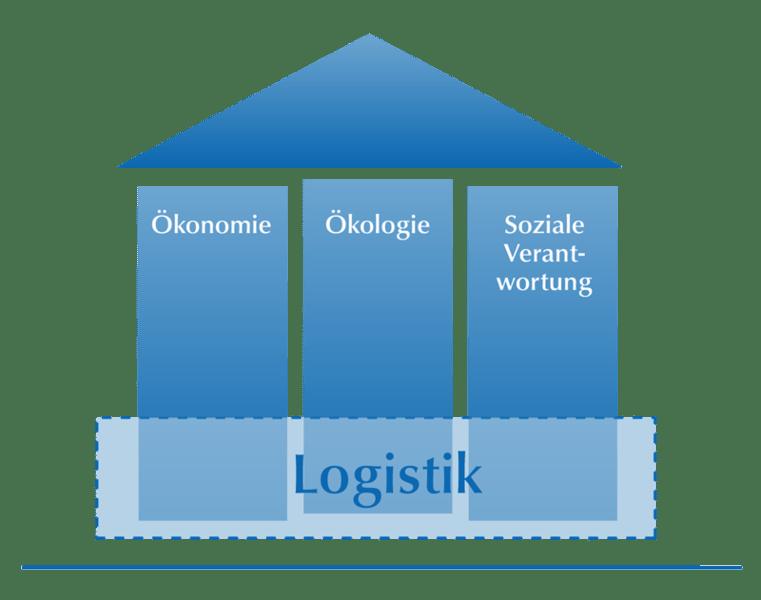 saeulen-der-logistik-nachhaltigkeit_de